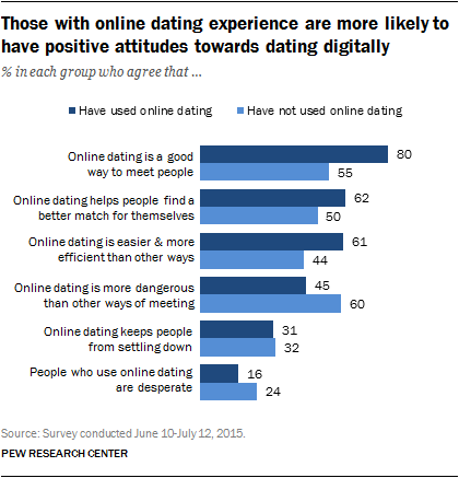 Die dating-sites online