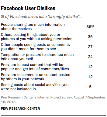 FT_Facebook-user-dislikes