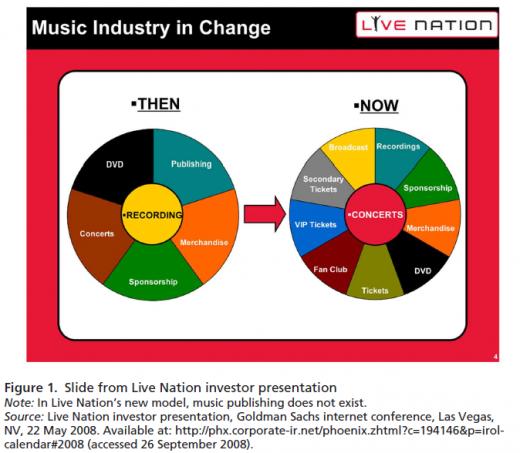 Muziekindustrie in verandering