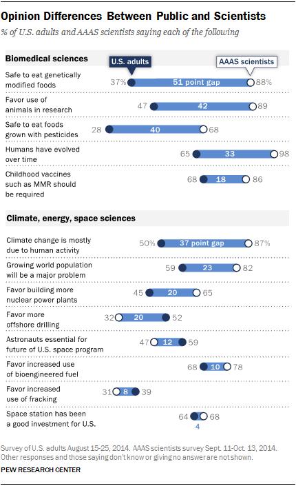 Pew kloof wetenschap