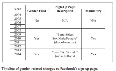 Gender timeline Facebook