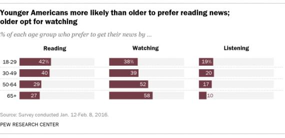 nieuws-naar-leeftijd